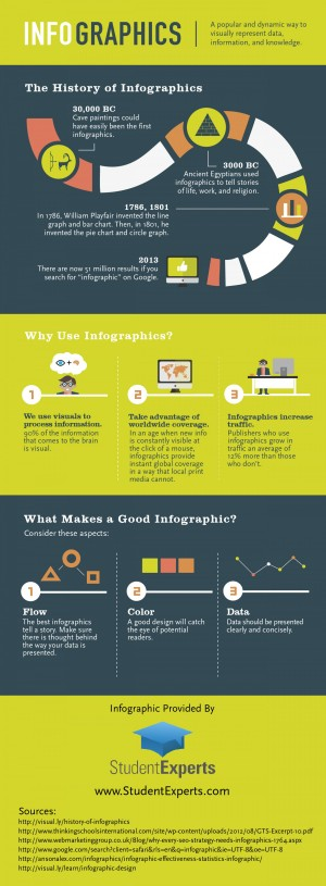 Get the Info on Infographics | Visual.ly