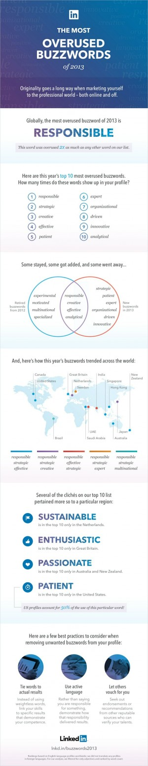 The Most Overused Buzzwords of 2013 | Infographic