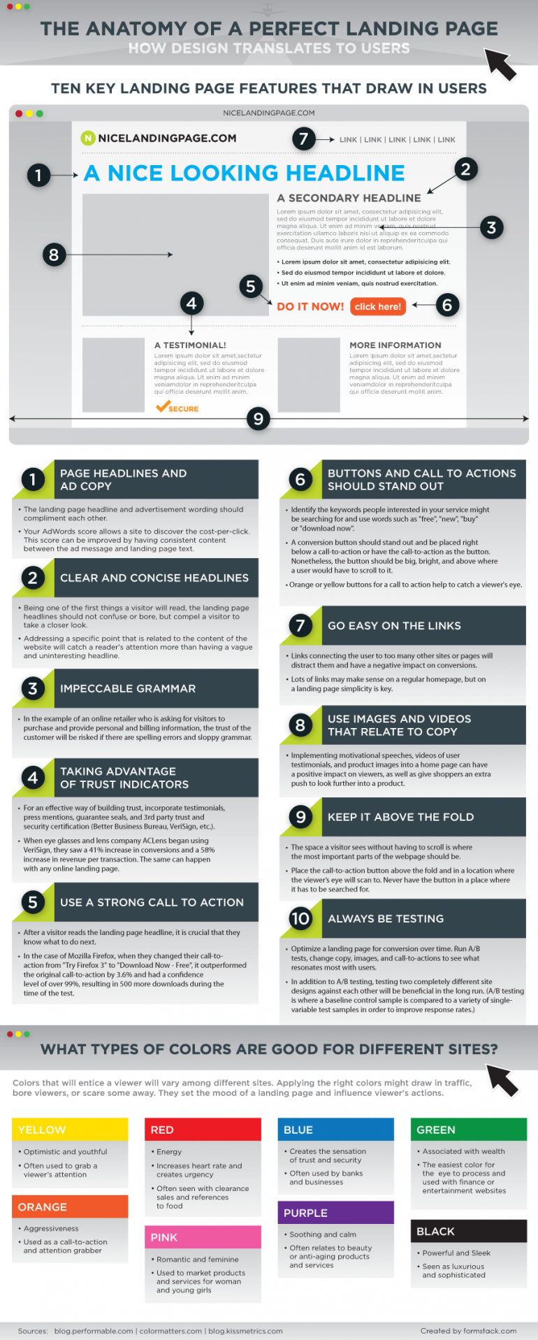 Anatomy of a Perfect Landing Page · Formstack