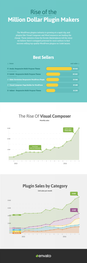 Rise of the Million Dollar Plugin Makers (Infographic)