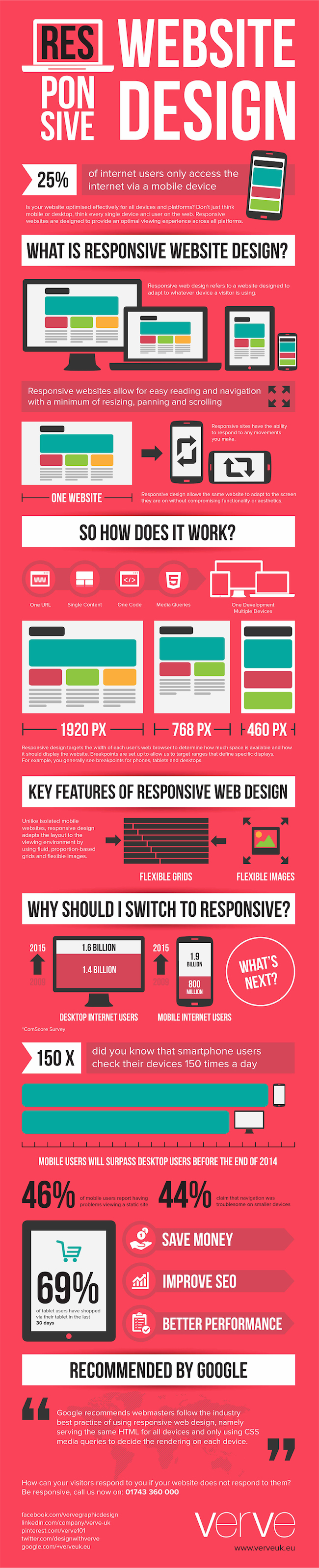 How Responsive Web Design Works [Infographic]