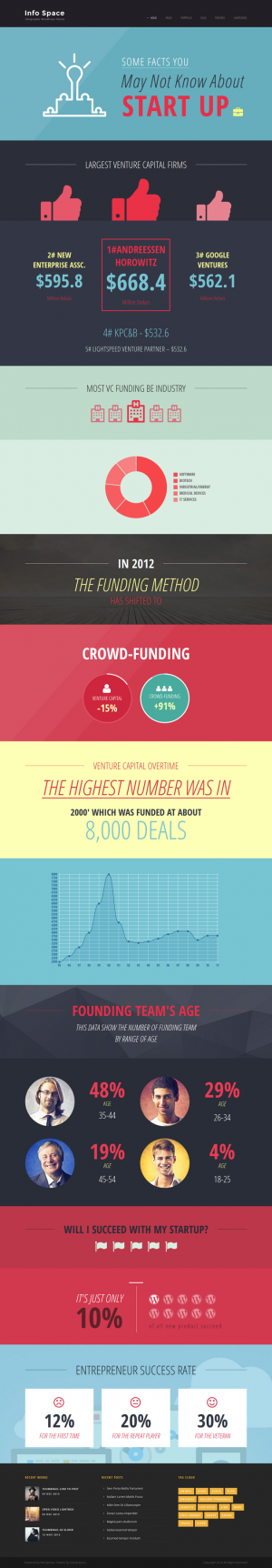 Info Space is a WordPress theme for infographic. It comes with 12 infographic elements.