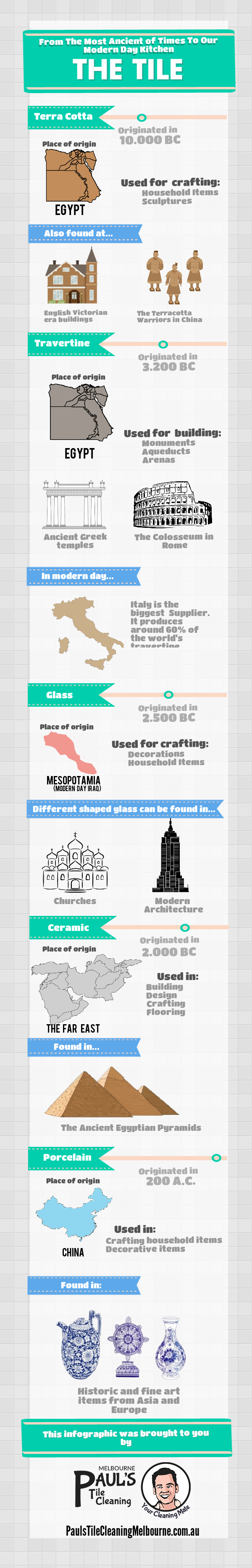The long history of the modern tiles, presented in an informative infographic.