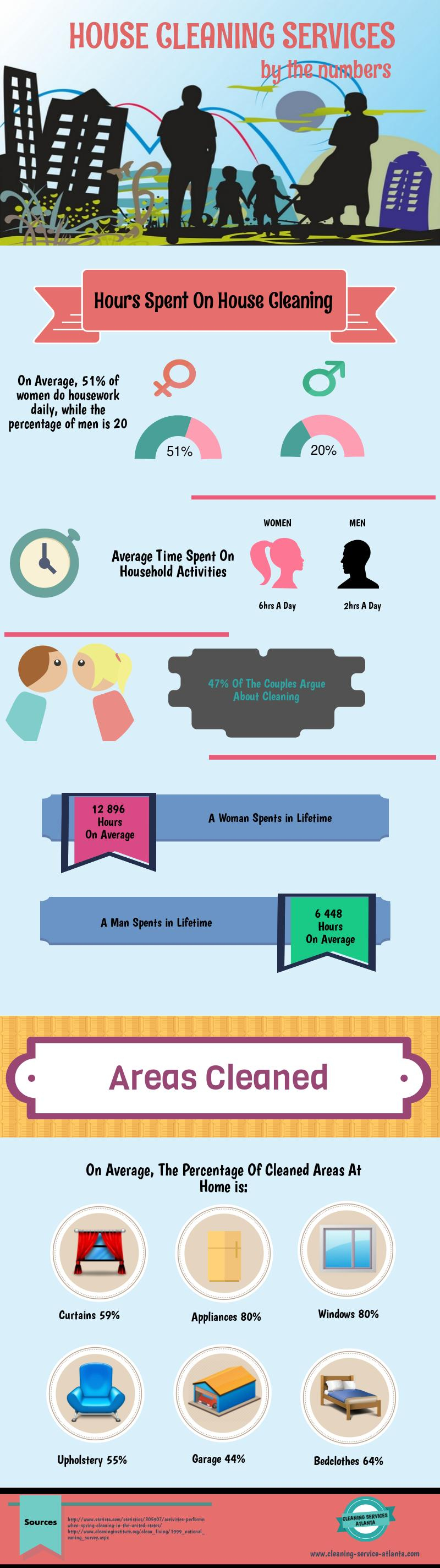 An infographic presenting the importance of the house cleaning services for every household.