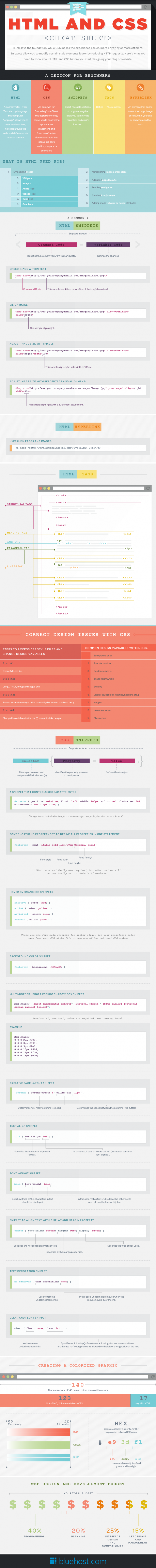 HTML and CSS Cheat Sheet (Infographic)