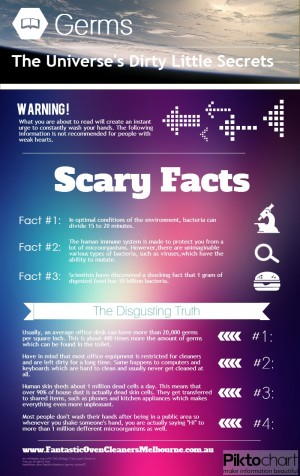 An infographic showing some of the most scary facts about germs we have ever heard. Created with ...