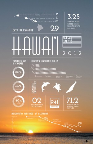 Hawaii – Summer 2012 vacation recap