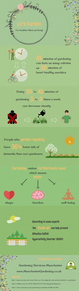 The infograpfic is provided by Gardening Services Manchester