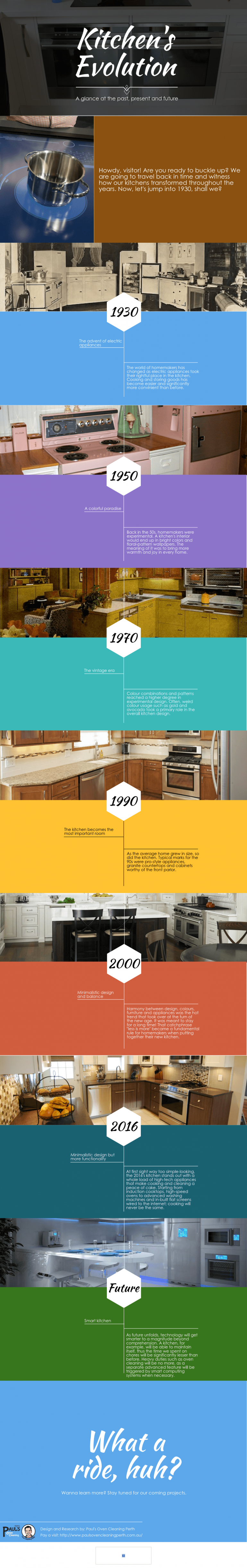 Kitchen's Evolution translates the development of our kitchen's from the early 30s t ...