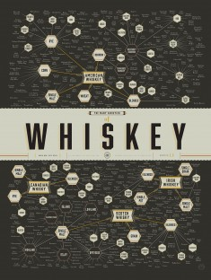 The Many Varieties of Whiskey Poster
