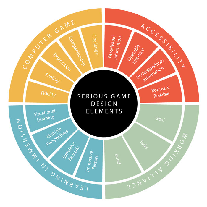 important-things-to-consider-in-behavioral-game-design
