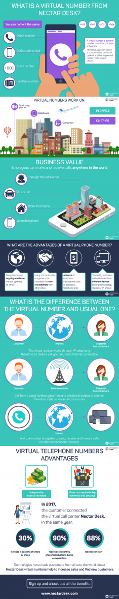 What is a Virtual Number from Nectar Desk