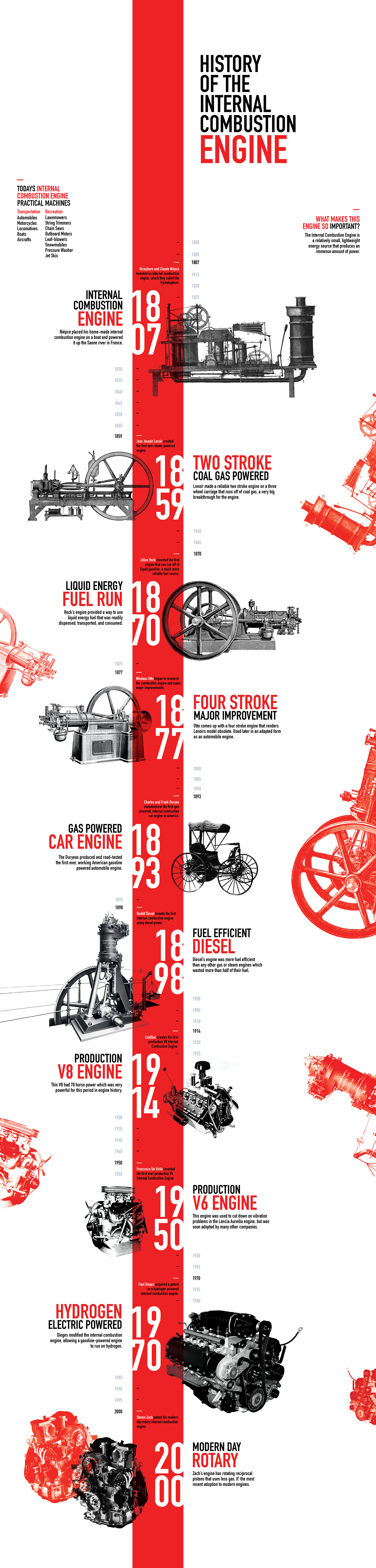 History of The Internal Combustion Engine