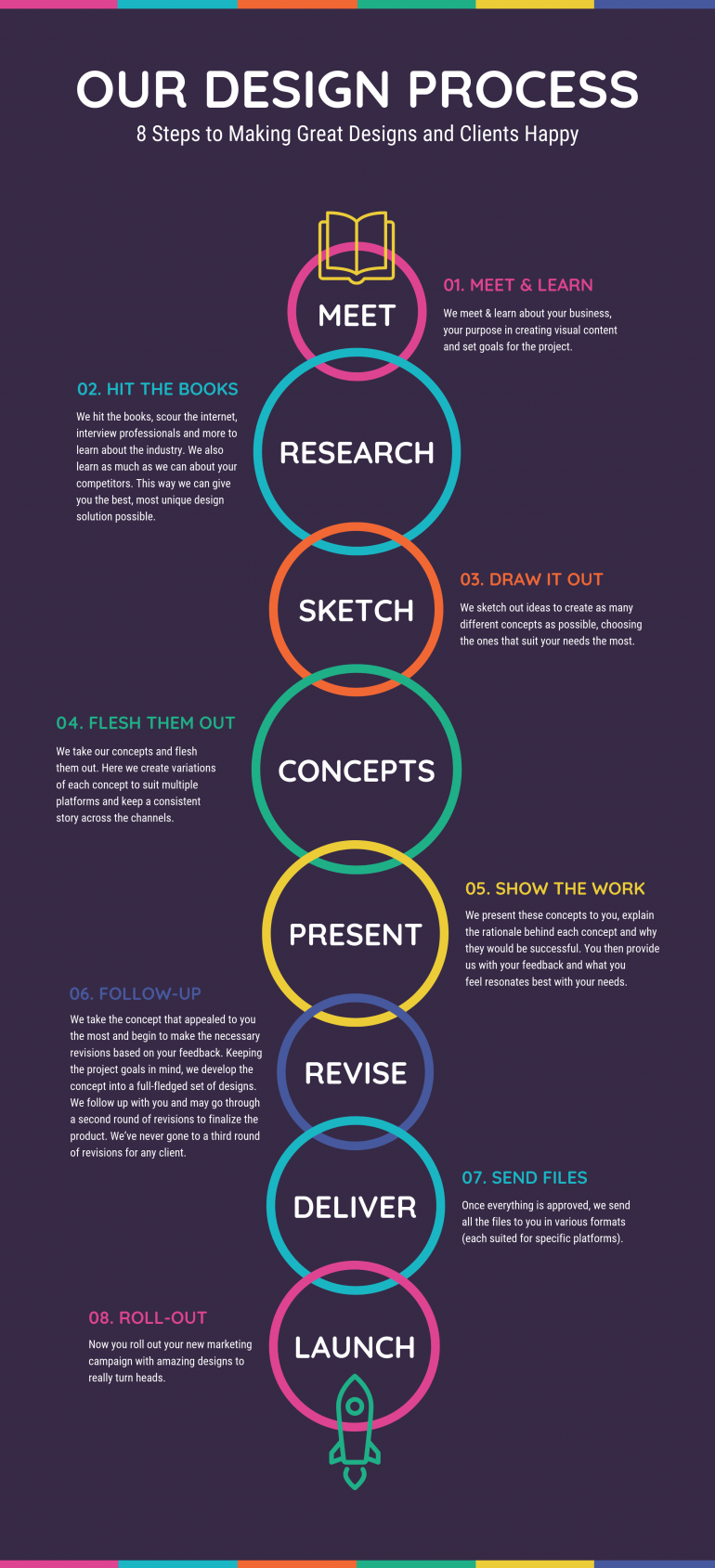 Our Design Process Infographic