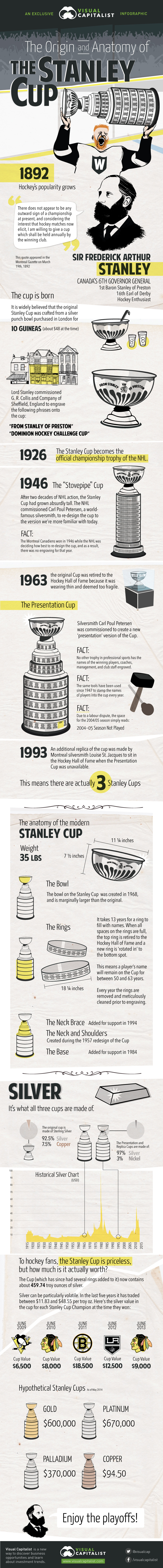 The Origin and Anatomy of the Stanley Cup Infographic