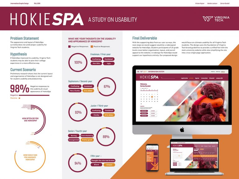 HOKIE SPA – A study on Usability. on Behance
