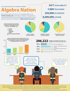 UF E Learning Virtual Lab Infographic