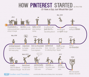 How Pinterest Started Or How A Guy  Would Not Quit on His Dream