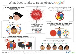 Infographic What Does It Take to Get a Job at Google?