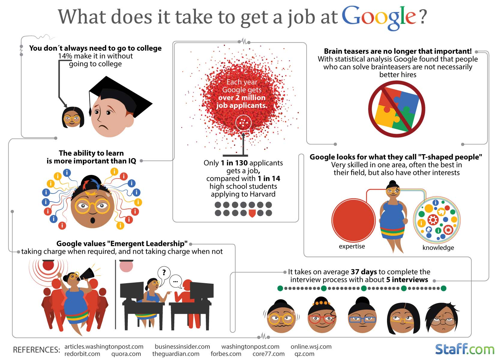 a response to thomas friedmans article how to get a job at google A response to thomas friedman's article how to get a job at google (552 words, 2 pages) when your gpa doesn't matter the general argument made by friedman in his article how to get ajob at google is that jobs, such as the marketable company google, seekfor applicants with unique and reliable personalities rather than theapplicants' grade.