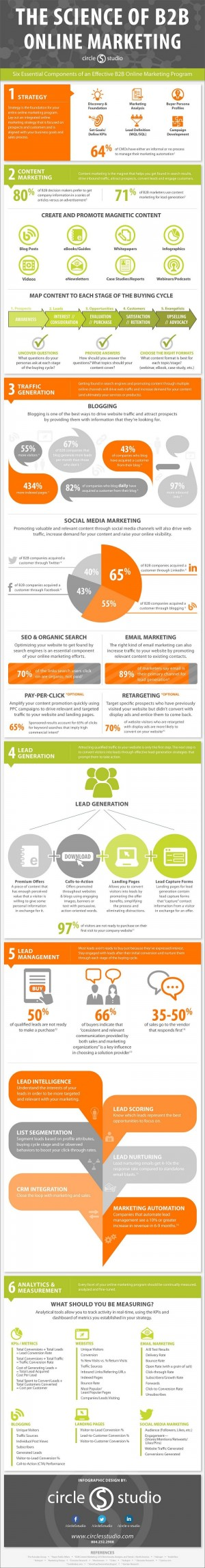 Marketing Strategy – The Science of B2B Online Marketing [Infographic] : MarketingProfs Ar ...