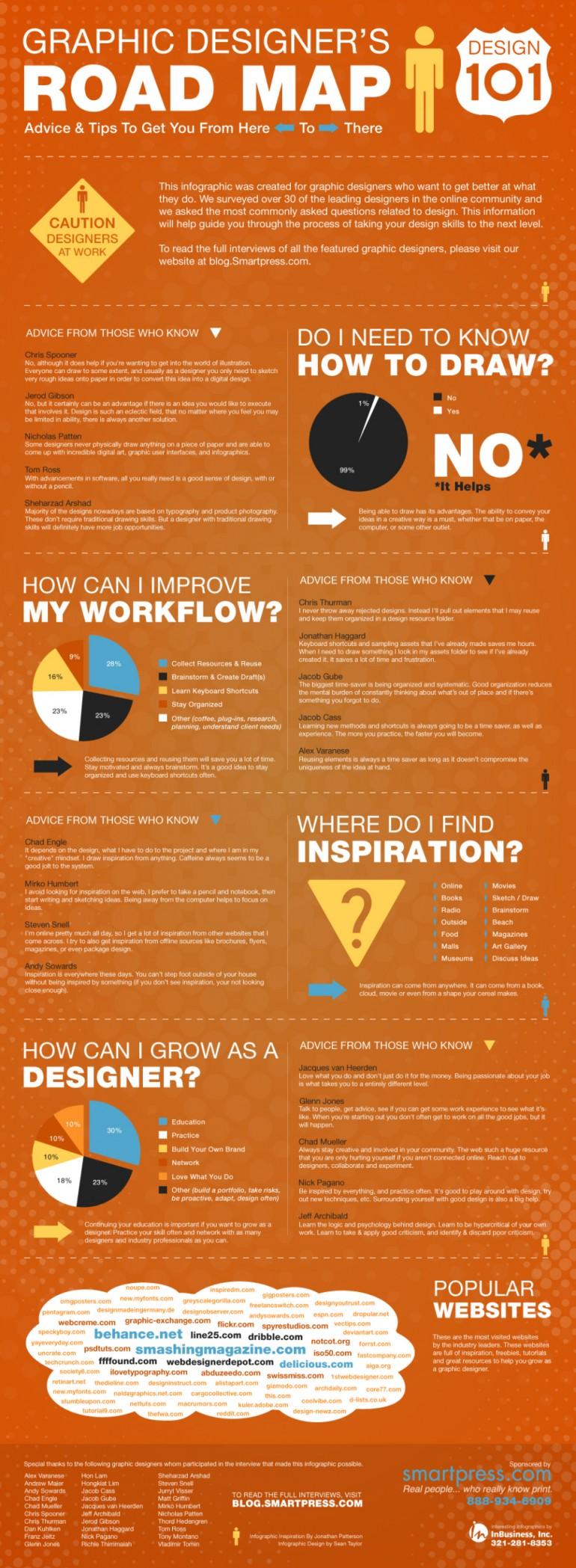Graphic Designer's Road Map – Design 101