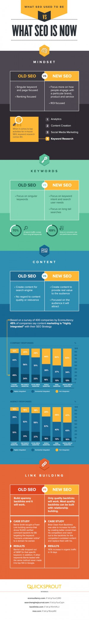 The Evolution of SEO [Infographic]