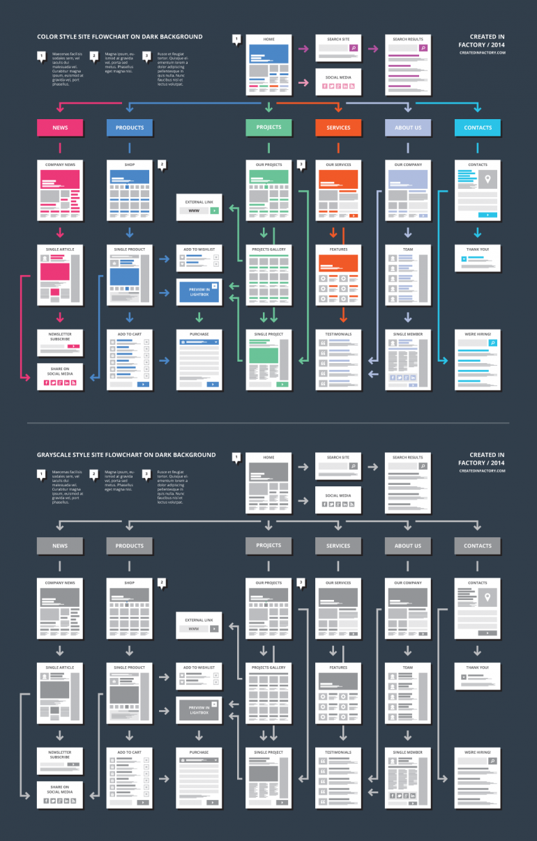 EasyOne ★ Website Flowchart Template