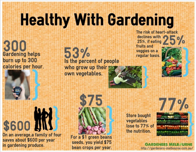 Some interesting statistics, which prove that gardening is a very healthy activity, despite of a ...