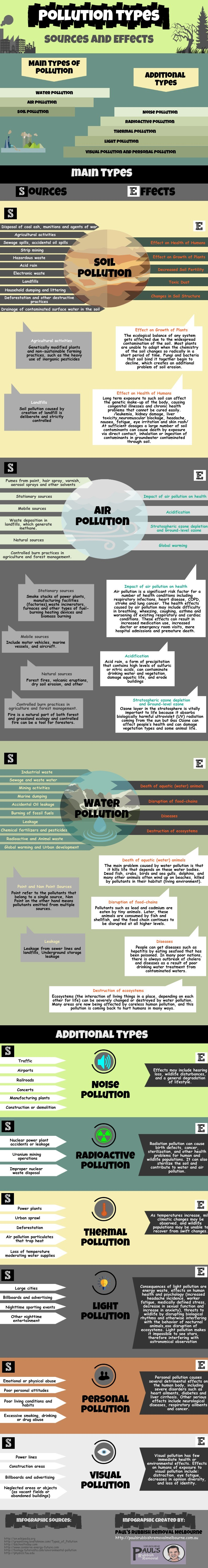 Infographic presentation of the latest classification of pollution. You can see all main and add ...