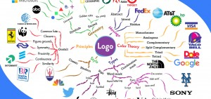 Useful mind map for understanding more about logos