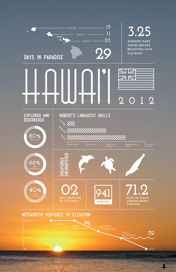 Hawaii –  Summer 2012 vacation recap