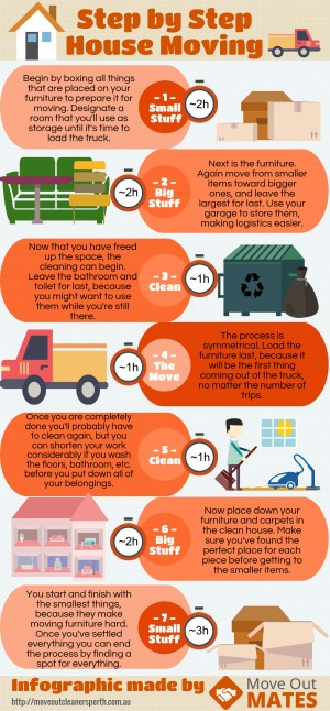 An infographic on the most efficient method of moving your belongings between houses. Commission ...