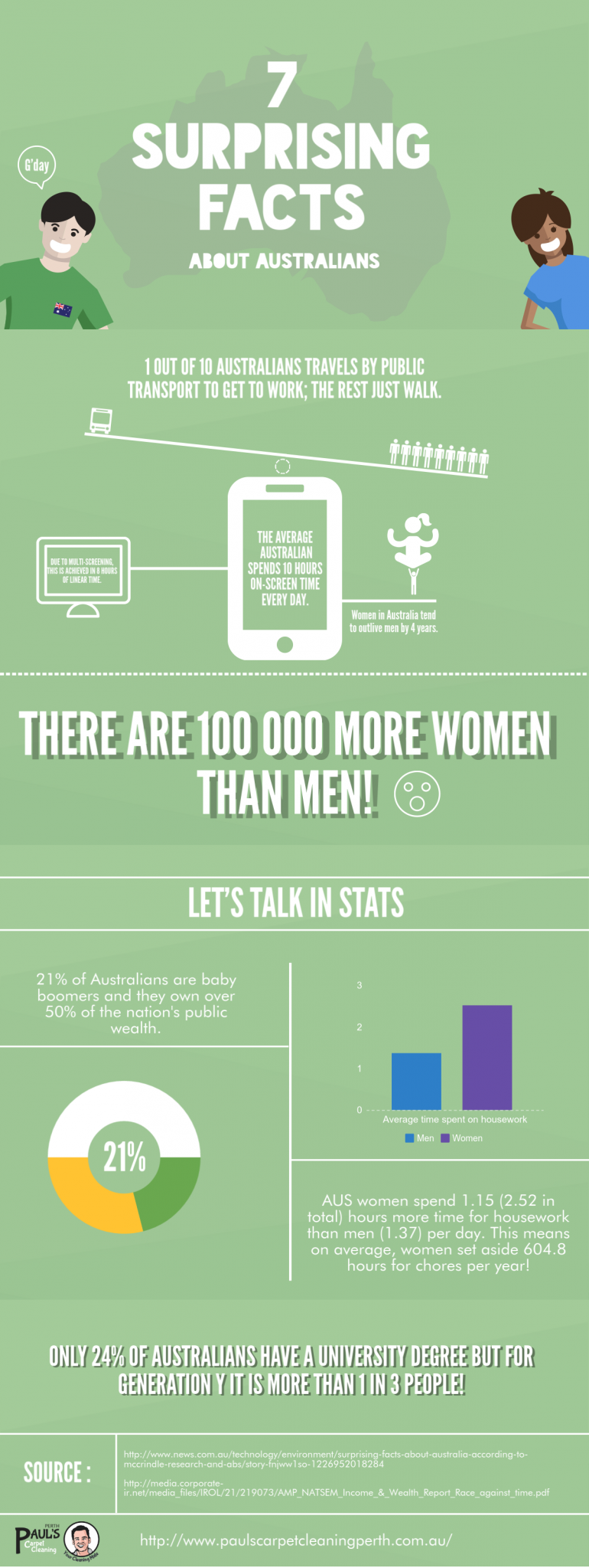We present you our brand new infographic showing 7 curious facts about Australian lifestyle. De ...