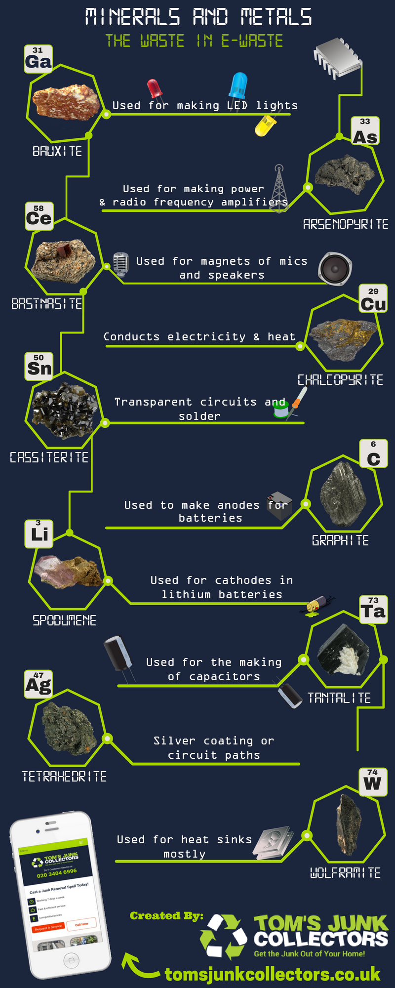 What are actually throwing in our rubbish with the devices and electronics we dispose of. Create ...