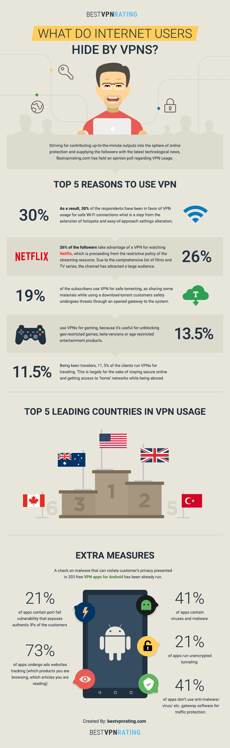 6. Best VPN Rating has just released a remarkable infographic. Besides its fabulous design, you  ...
