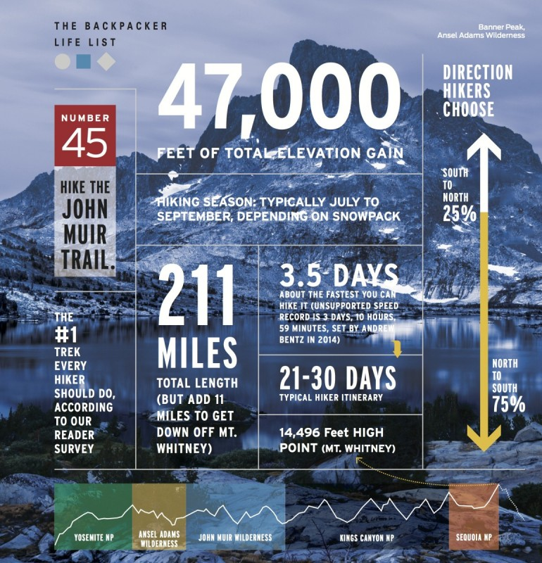 Hike the John Muir Trail