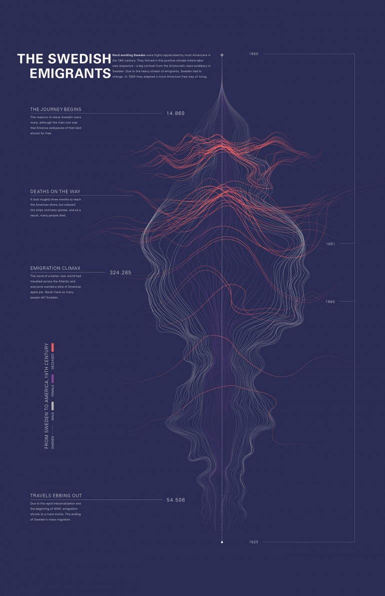 Infographic Swedish emigrants