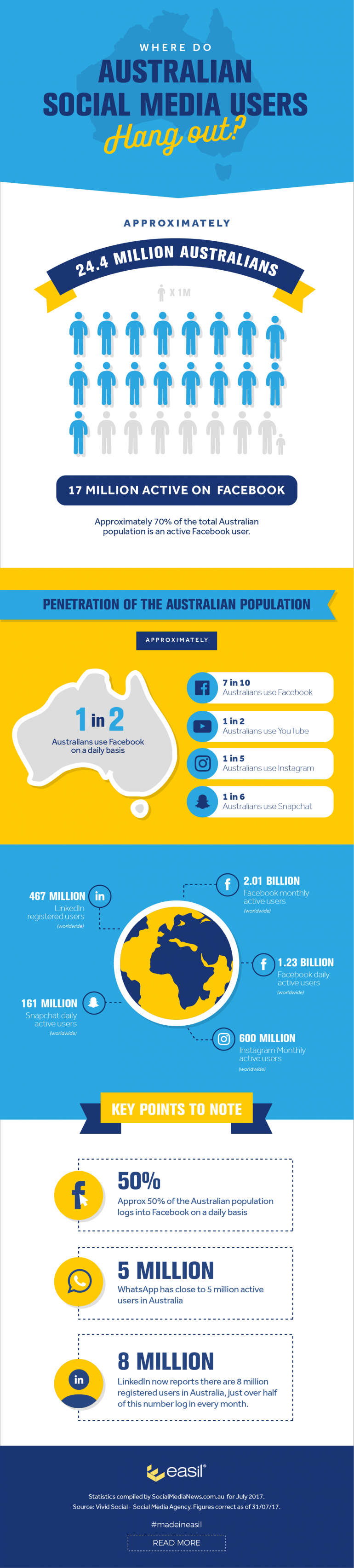 Infographic – Where do Australian Social media users hang out?