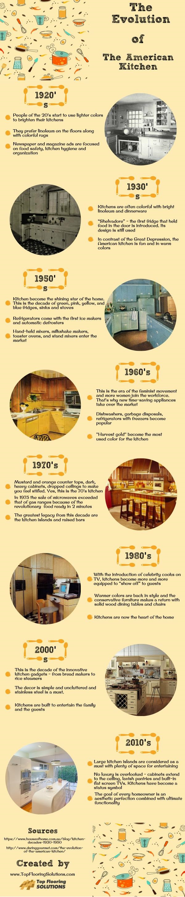 The Evolution of The American Kitchen