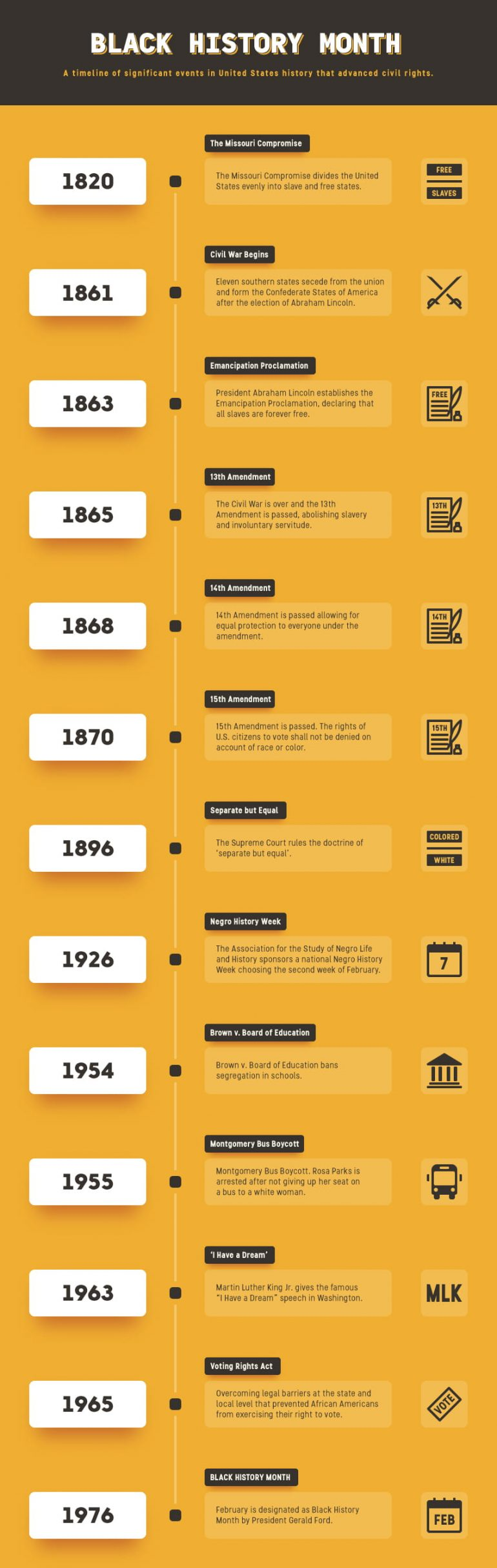 Timeline Infographic for Black History Month